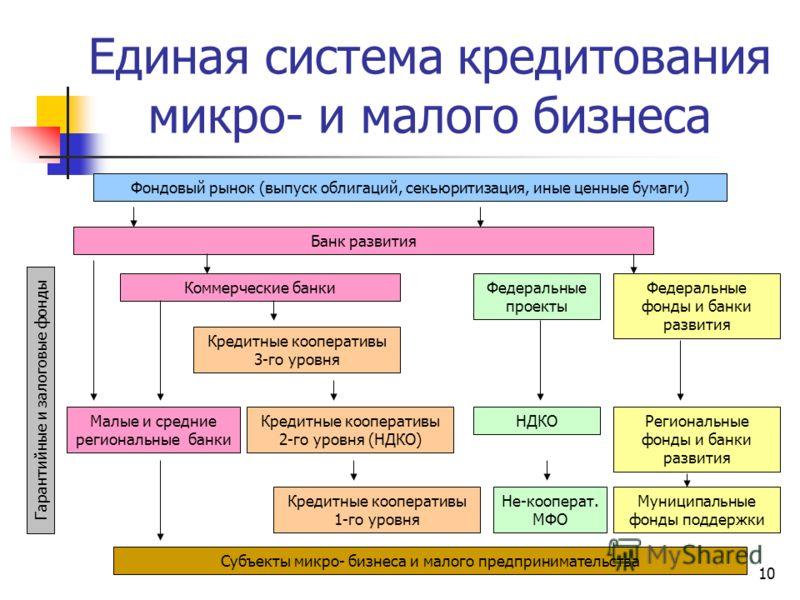 10 Единая система кредитования микро- и малого бизнеса Субъекты микро- бизнеса и малого предпринимательства Банк развития Коммерческие банки Фондовый рынок (выпуск облигаций, секьюритизация, иные ценные бумаги) Малые и средние региональные банки Кред