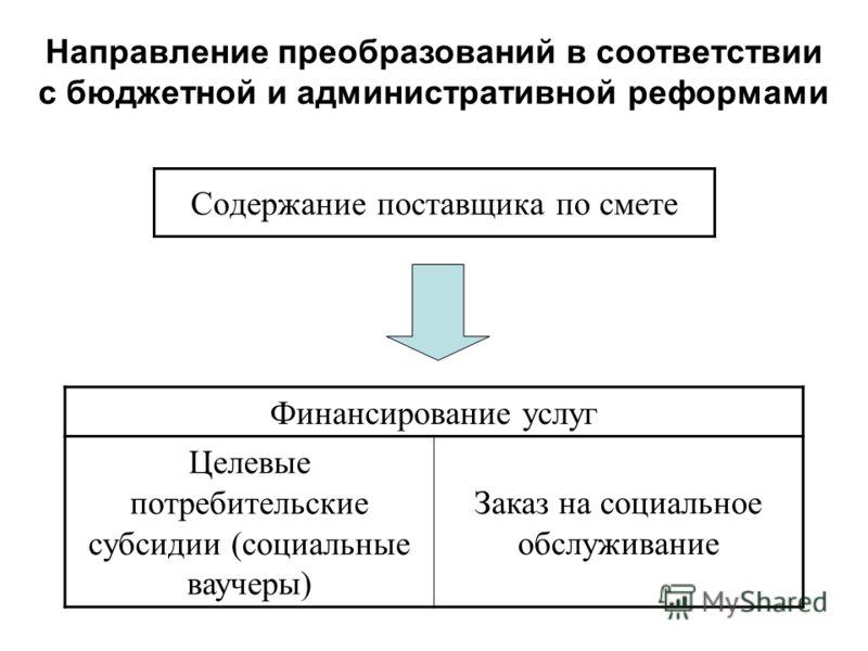 Содержание поставщика по смете Направление преобразований в соответствии с бюджетной и административной реформами Финансирование услуг Целевые потребительские субсидии (социальные ваучеры) Заказ на социальное обслуживание