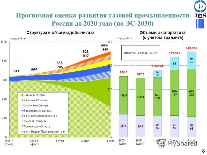 Структура и объемы добычи газаОбъемы экспорта газа (с учетом транзита) 8 Прогнозная оценка развития газовой промышленности России до 2030 года (по ЭС-2030)