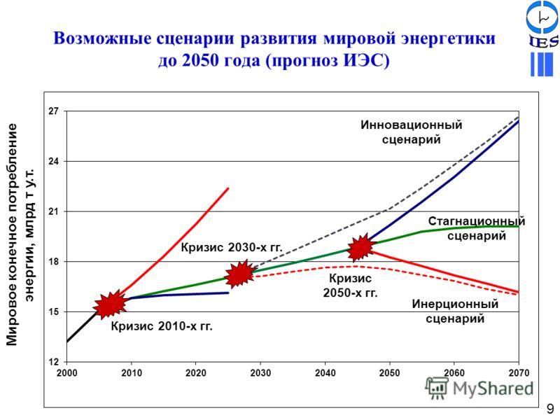 Возможные сценарии развития мировой энергетики до 2050 года (прогноз ИЭС) Мировое конечное потребление энергии, млрд т у.т. Кризис 2010-х гг. Кризис 2050-х гг. Кризис 2030-х гг. Инновационный сценарий Стагнационный сценарий Инерционный сценарий 9