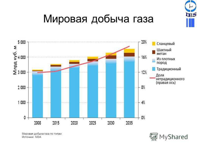 Мировая добыча газа Мировая добыча газа по типам Источник: МЭА
