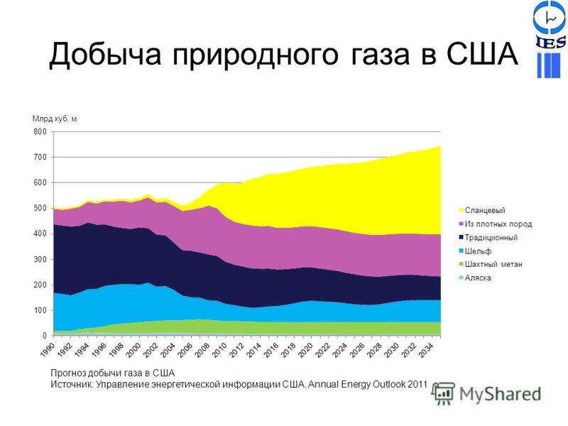 Добыча природного газа в США Прогноз добычи газа в США Источник: Управление энергетической информации США, Annual Energy Outlook 2011 Млрд куб. м