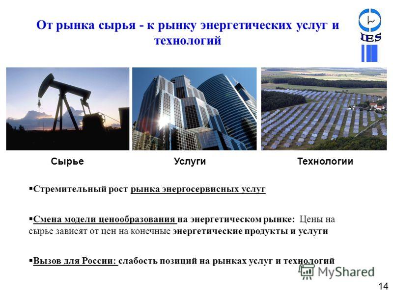 От рынка сырья - к рынку энергетических услуг и технологий Стремительный рост рынка энергосервисных услуг Смена модели ценообразования на энергетическом рынке: Цены на сырье зависят от цен на конечные энергетические продукты и услуги Вызов для России