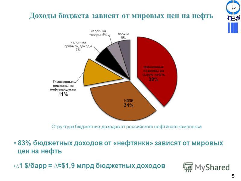 Доходы бюджета зависят от мировых цен на нефть 83% бюджетных доходов от «нефтянки» зависят от мировых цен на нефть 1 $/барр = $1,9 млрд бюджетных доходов Структура бюджетных доходов от российского нефтяного комплекса 5