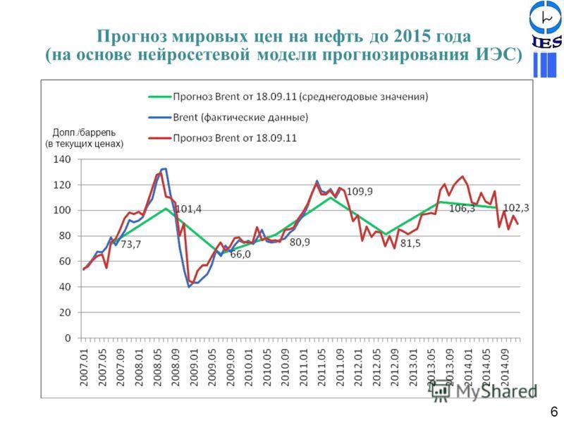 Прогноз мировых цен на нефть до 2015 года (на основе нейросетевой модели прогнозирования ИЭС) Долл./баррель (в текущих ценах) 6