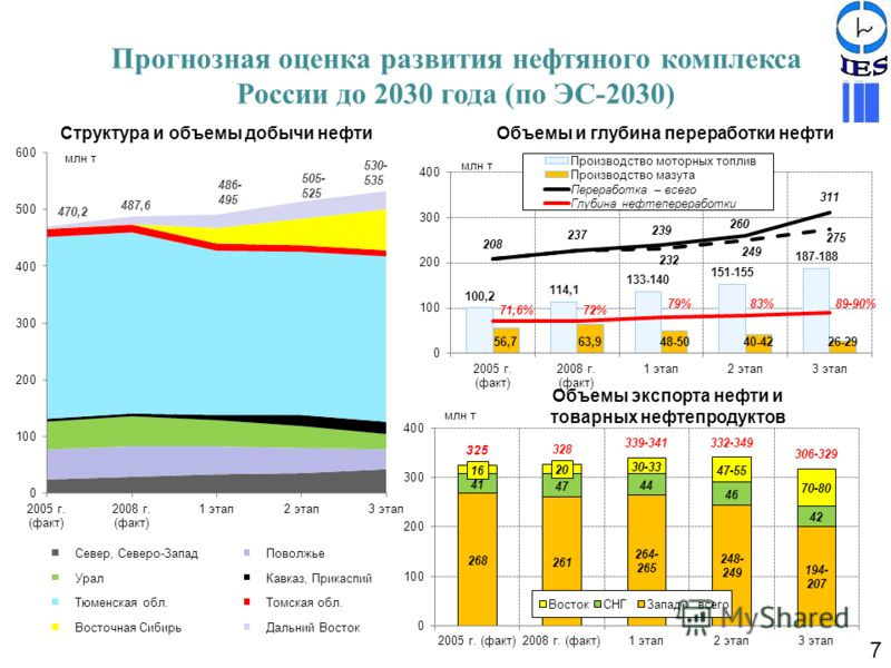 Структура и объемы добычи нефти Объемы экспорта нефти и товарных нефтепродуктов Объемы и глубина переработки нефти Прогнозная оценка развития нефтяного комплекса России до 2030 года (по ЭС-2030) 7