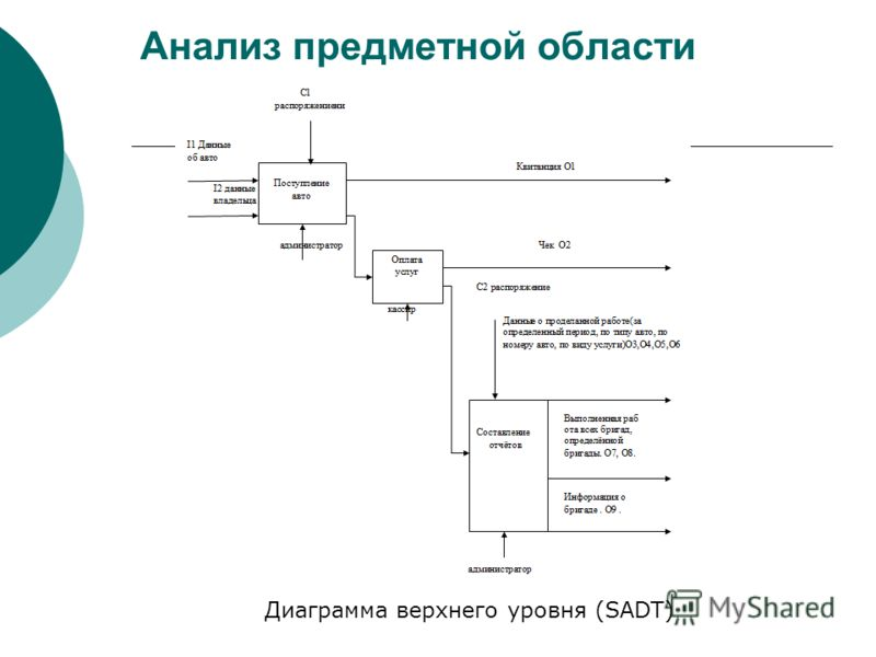 Анализ предметной области Диаграмма верхнего уровня (SADT)