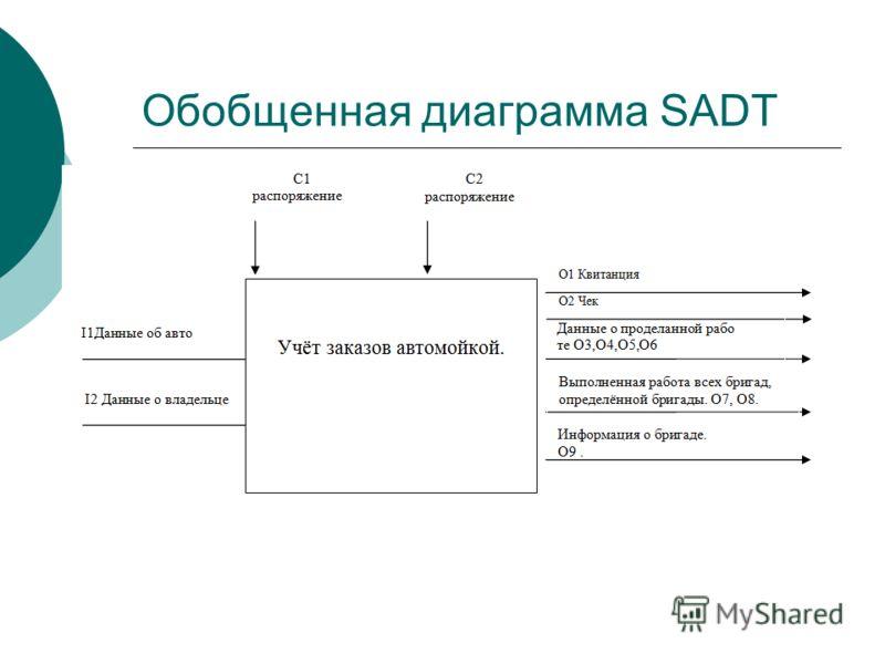 Обобщенная диаграмма SADT