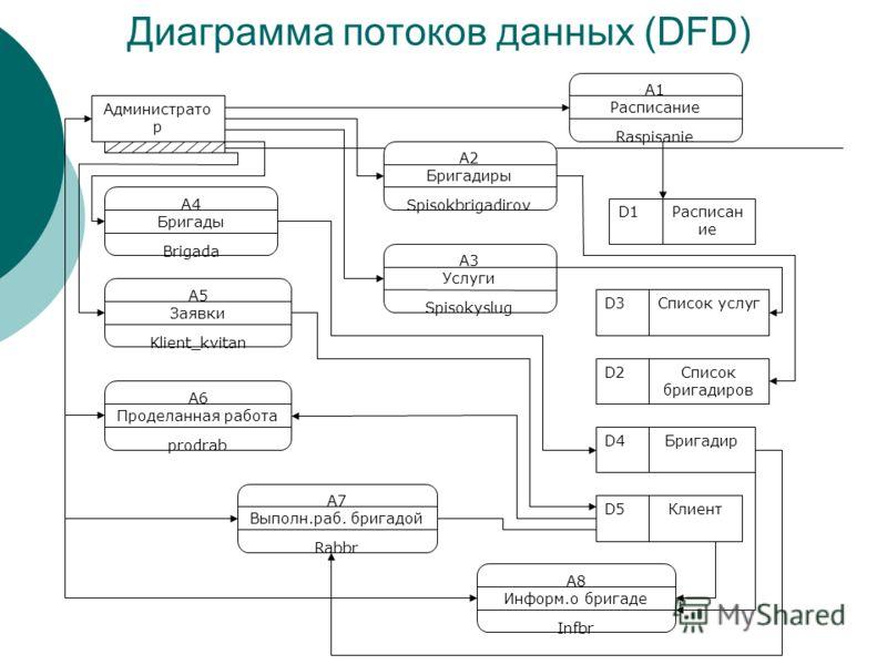 Диаграмма потоков данных (DFD)