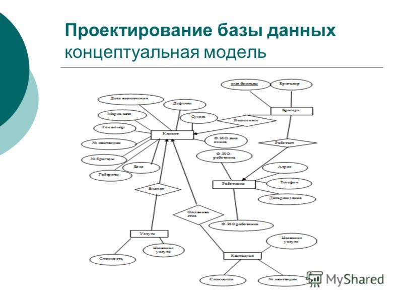 Проектирование базы данных концептуальная модель