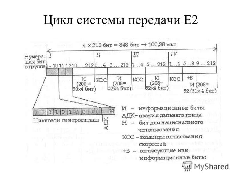 Цикл системы передачи Е2