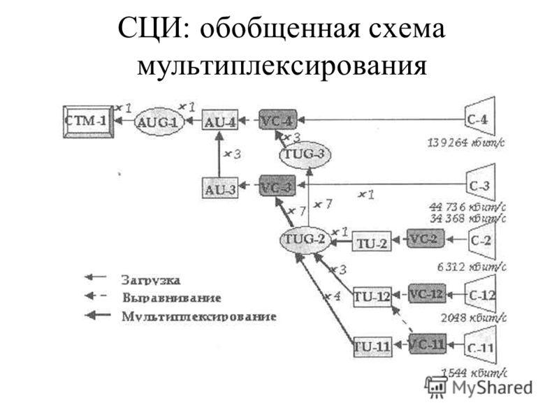 СЦИ: обобщенная схема мультиплексирования