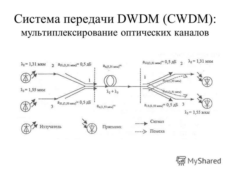 Система передачи DWDM (CWDM): мультиплексирование оптических каналов