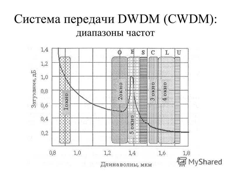 Система передачи DWDM (CWDM): диапазоны частот