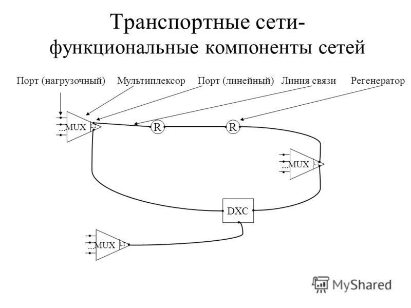 Транспортные сети- функциональные компоненты сетей R Порт (нагрузочный) Мультиплексор Порт (линейный) Линия связи Регенератор MUX LT ….... R MUX LT …......... DXC.... MUX LT …....