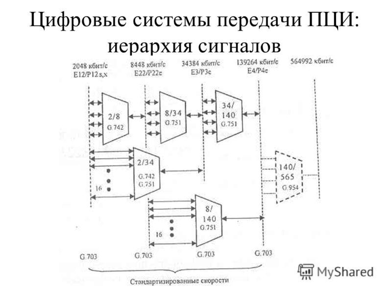 Цифровые системы передачи ПЦИ: иерархия сигналов