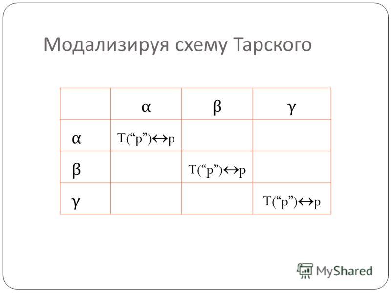 Модализируя схему Тарского αβγ α T(p) p β γ