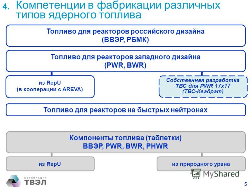 Топливо для реакторов российского дизайна (ВВЭР, РБМК) Топливо для реакторов на быстрых нейтронах Компоненты топлива (таблетки) ВВЭР, PWR, BWR, PHWR Топливо для реакторов западного дизайна (PWR, BWR) из RepU (в кооперации с AREVA) из RepUиз природног