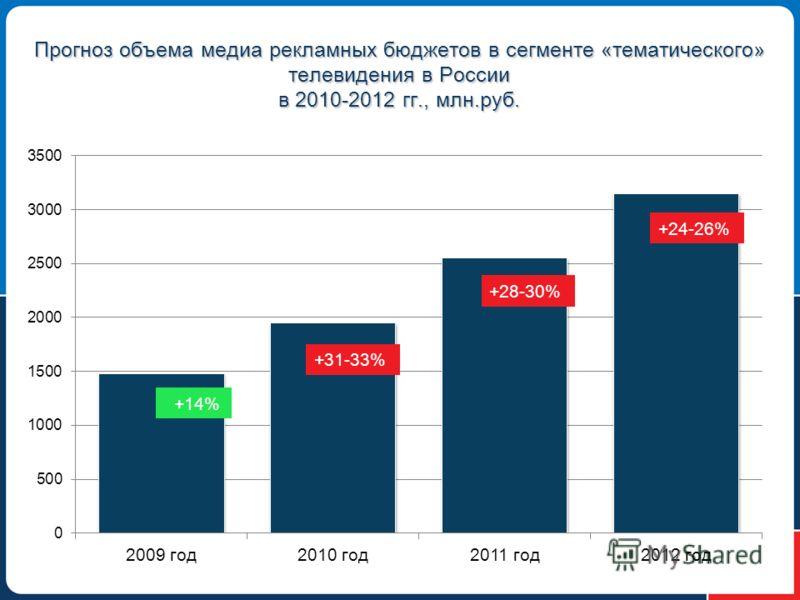 Прогноз объема медиа рекламных бюджетов в сегменте «тематического» телевидения в России в 2010-2012 гг., млн.руб.