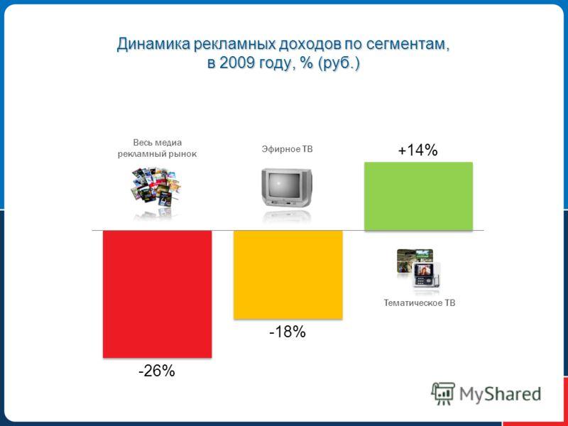 Динамика рекламных доходов по сегментам, в 2009 году, % (руб.) Весь медиа рекламный рынок Эфирное ТВ Тематическое ТВ