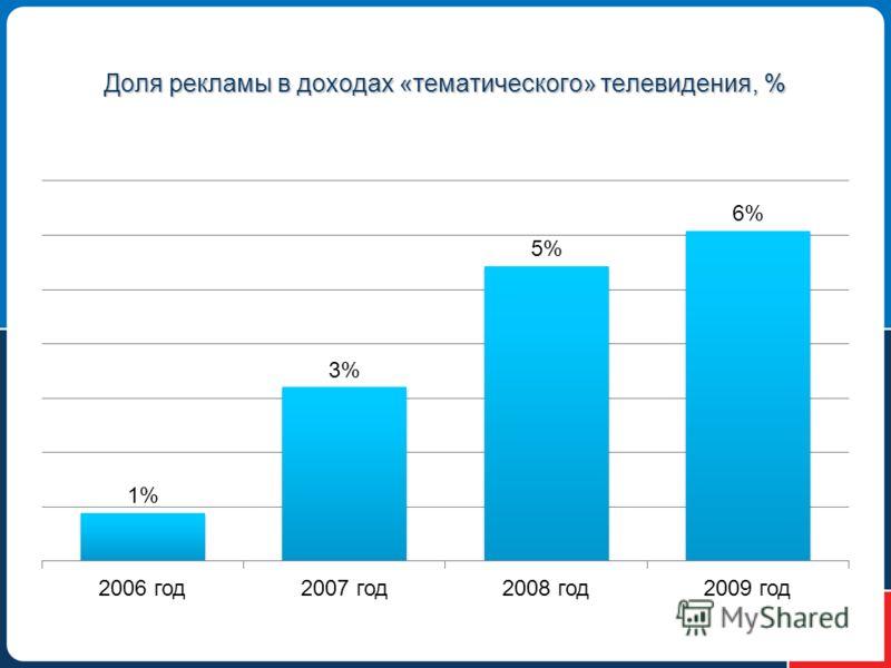 Доля рекламы в доходах «тематического» телевидения, %