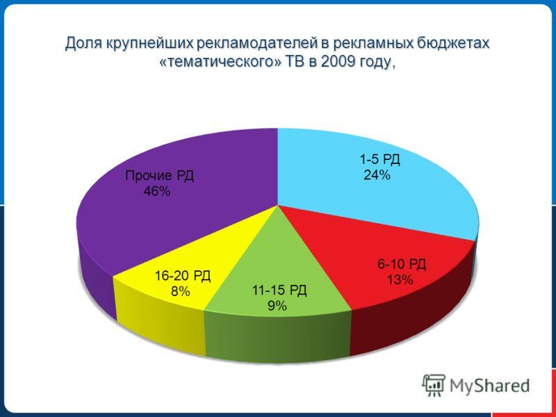Доля крупнейших рекламодателей в рекламных бюджетах «тематического» ТВ в 2009 году,