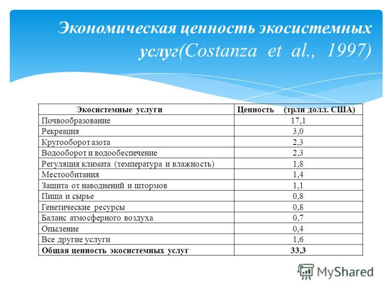 Экосистемные услугиЦенность (трлн долл. США) Почвообразование17,1 Рекреация3,0 Кругооборот азота2,3 Водооборот и водообеспечение2,3 Регуляция климата (температура и влажность)1,8 Местообитания1,4 Защита от наводнений и штормов1,1 Пища и сырье0,8 Гене