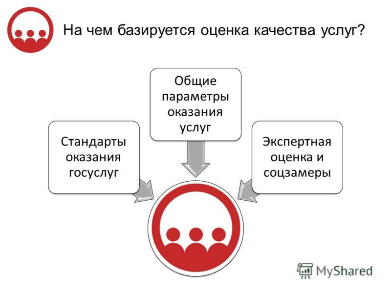 На чем базируется оценка качества услуг? Стандарты оказания госуслуг Общие параметры оказания услуг Экспертная оценка и соцзамеры