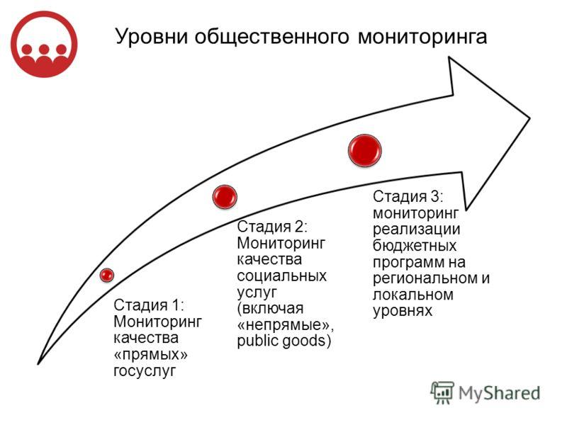 Стадия 1: Мониторинг качества «прямых» госуслуг Стадия 2: Мониторинг качества социальных услуг (включая «непрямые», public goods) Стадия 3: мониторинг реализации бюджетных программ на региональном и локальном уровнях Уровни общественного мониторинга