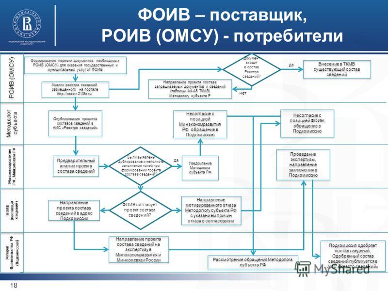 Получение сведений, предоставляемых по линии РОИВ-РОИВ, ОМСУ-ОМСУ (внутри субъекта РФ) 17