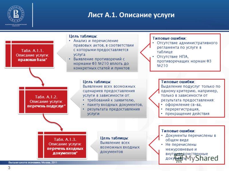 Коллективная работа по подготовке ТКМВ: «зоны ответственности» 2 Высшая школа экономики, Москва, 2011 2 * ** *** ___ Заполняется потребителем данных Заполняется потребителем и поставщиком данных Заполняется поставщиком данных
