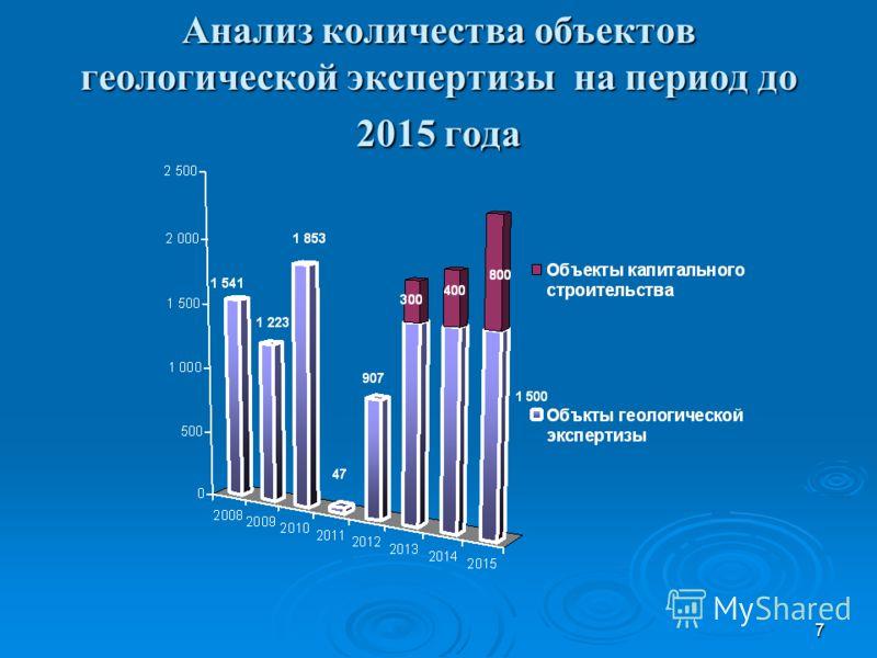 7 Анализ количества объектов геологической экспертизы на период до 2015 года