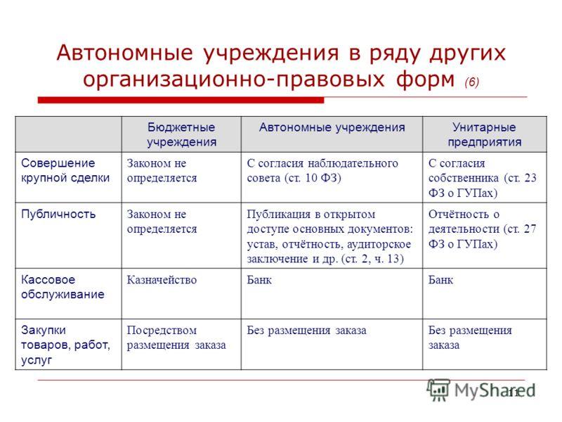 Автономные учреждения в ряду других организационно-правовых форм (6) Бюджетные учреждения Автономные учрежденияУнитарные предприятия Совершение крупной сделки Законом не определяется С согласия наблюдательного совета (ст. 10 ФЗ) С согласия собственни