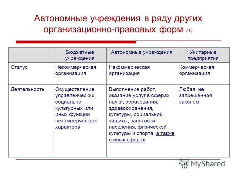 Автономные учреждения в ряду других организационно-правовых форм (1) Бюджетные учреждения Автономные учрежденияУнитарные предприятия СтатусНекоммерческая организация Коммерческая организация ДеятельностьОсуществление управленческих, социально- культу