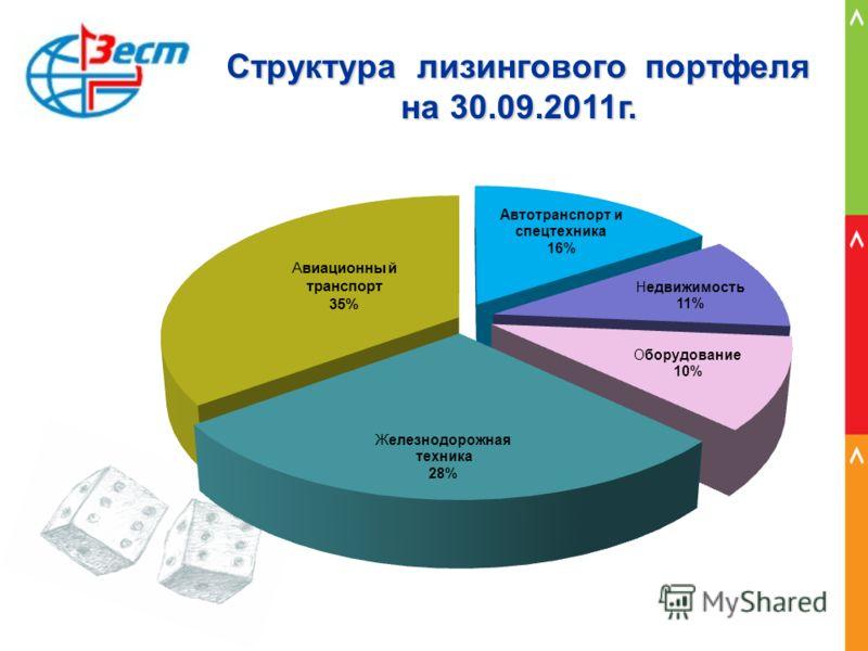 Структура лизингового портфеля на 30.09.2011г.