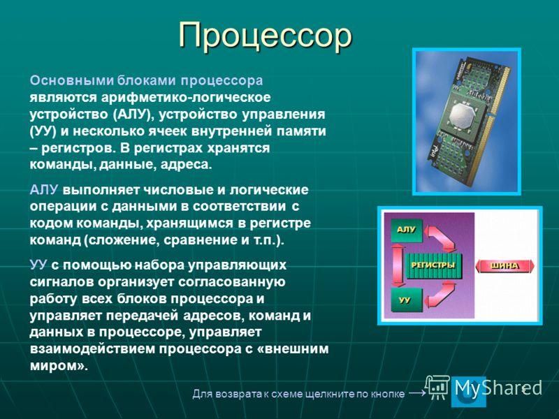 5 Процессор Процессор Основными блоками процессора являются арифметико-логическое устройство (АЛУ), устройство управления (УУ) и несколько ячеек внутренней памяти – регистров. В регистрах хранятся команды, данные, адреса. АЛУ выполняет числовые и лог