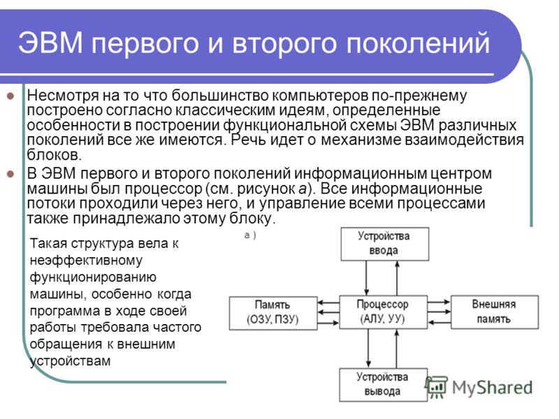 функциональной схемы ЭВМ