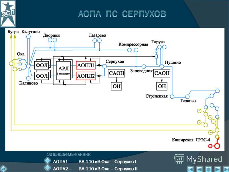 22 Защищаемые линии: АОПЛ1 – ВЛ 110 кВ Ока – Серпухов I АОПЛ2 – ВЛ 110 кВ Ока – Серпухов II