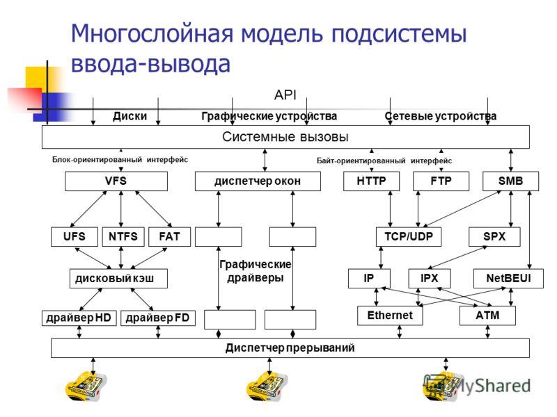 Многослойная модель подсистемы ввода-вывода Системные вызовы VFSдиспетчер оконHTTPFTPSMB UFSNTFSFATTCP/UDPSPX дисковый кэшIPIPXNetBEUI драйвер HDдрайвер FD EthernetATM Диспетчер прерываний API ДискиГрафические устройстваСетевые устройства Байт-ориент
