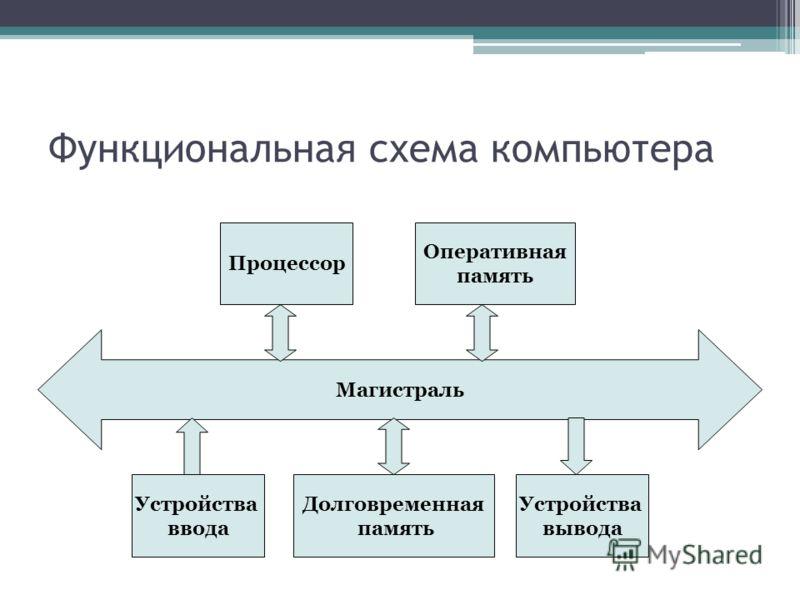 Функциональная схема компьютера Магистраль Устройства ввода Долговременная память Устройства вывода Процессор Оперативная память