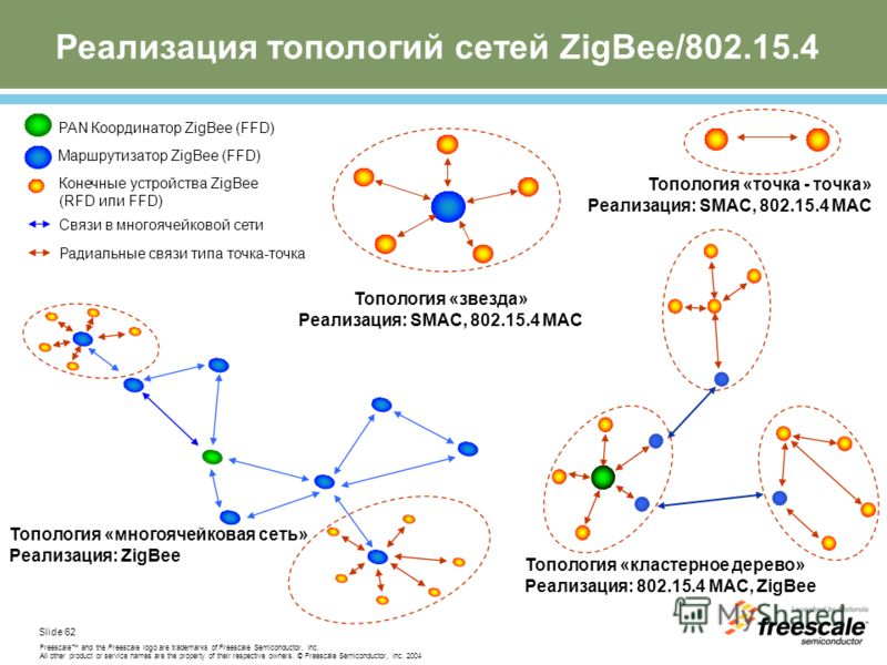 Slide 62 Freescale and the Freescale logo are trademarks of Freescale Semiconductor, Inc. All other product or service names are the property of their respective owners. © Freescale Semiconductor, Inc. 2004 Реализация топологий сетей ZigBee/802.15.4