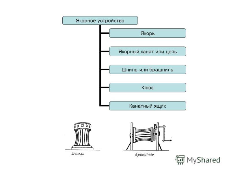 Якорное устройство Якорь Якорный канат или цепь Шпиль или брашпиль Клюз Канатный ящик