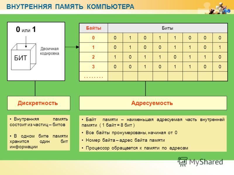 www.themegallery.com ВНУТРЕННЯЯ ПАМЯТЬ КОМПЬЮТЕРА БИТ 0 или 1 Двоичная кодировка Внутренняя память состоит из частиц – битов В одном бите памяти хранится один бит информации Байт памяти – наименьшая адресуемая часть внутренней памяти ( 1 байт = 8 бит