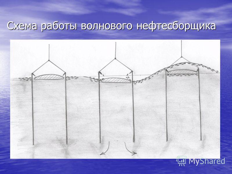 Схема работы волнового нефтесборщика