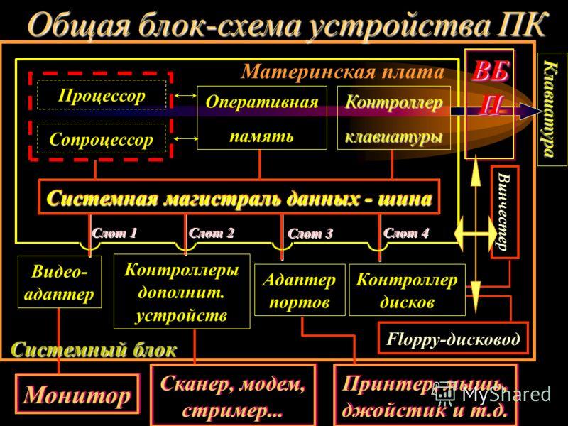 Слот 1 Слот 2 Слот 3 Слот 4 Общая блок-схема устройства ПК Процессор Сопроцессор Оперативная память Контроллер клавиатуры Клавиатура Системная магистраль данных - шина Системная магистраль данных - шина Материнская плата Контроллеры дополнит. устройс
