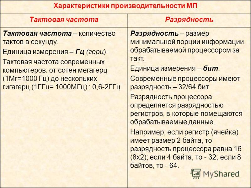 Характеристики производительности МП Тактовая частотаРазрядность Тактовая частота – количество тактов в секунду. Единица измерения – Гц (герц) Тактовая частота современных компьютеров: от сотен мегагерц (1Мг=1000 Гц) до нескольких гигагерц (1ГГц= 100