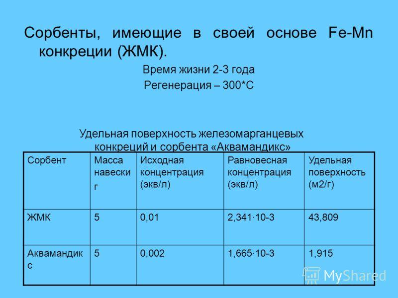 Сорбенты, имеющие в своей основе Fe-Mn конкреции (ЖМК). Время жизни 2-3 года Регенерация – 300*C СорбентМасса навески г Исходная концентрация (экв/л) Равновесная концентрация (экв/л) Удельная поверхность (м2/г) ЖМК50,012,341·10-343,809 Аквамандик с 5