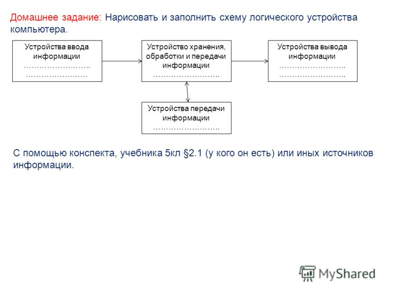 Домашнее задание: Нарисовать и заполнить схему логического устройства компьютера. Устройство хранения, обработки и передачи информации …………………….. Устройства вывода информации …………………….. Устройства ввода информации …………………….. …………………… Устройства перед