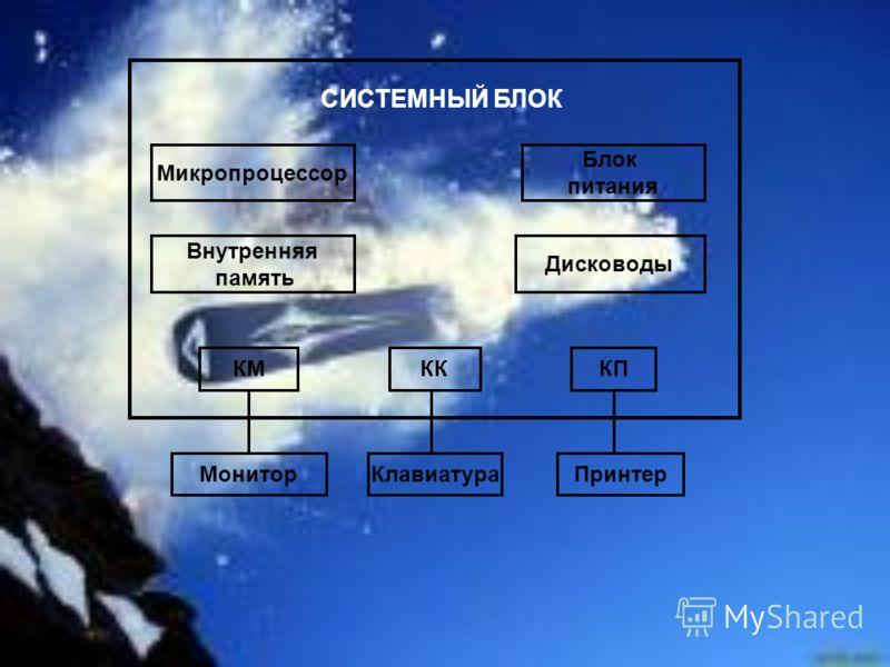 СИСТЕМНЫЙ БЛОК Микропроцессор Внутренняя память Блок питания Дисководы КМКККП МониторКлавиатураПринтер
