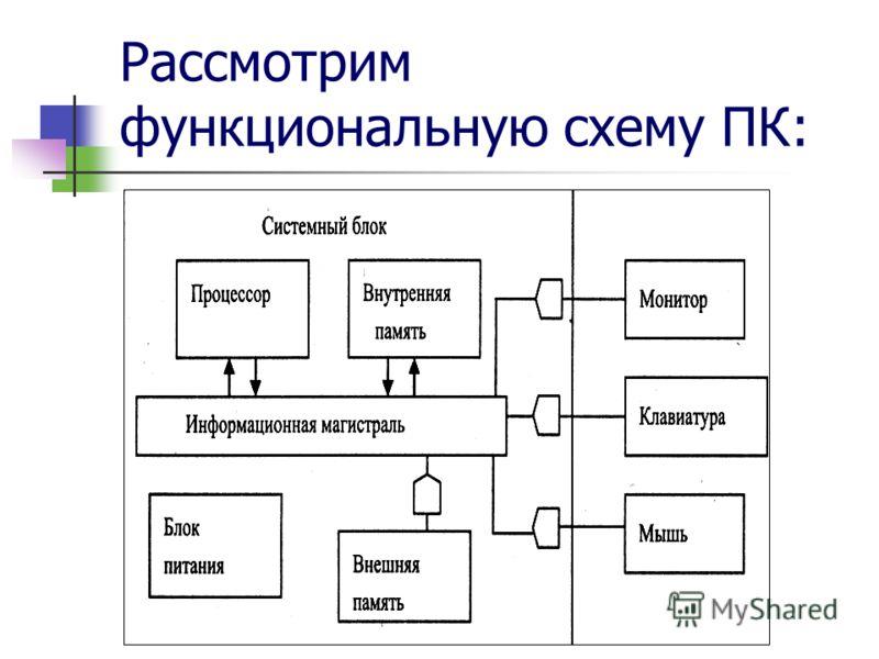 Рассмотрим функциональную схему ПК: